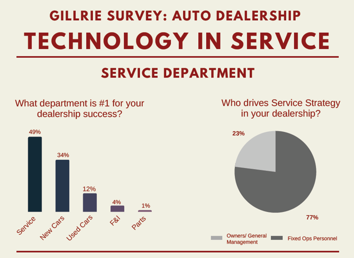 Gillrie Institute, Service Technology, Dealer Survey